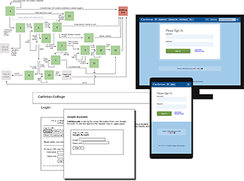 A user flow diagram, wireframe, and mockups of the Carleton sign-in process on desktop and mobile screens